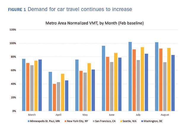都市別自動車移動距離(VMT)推移